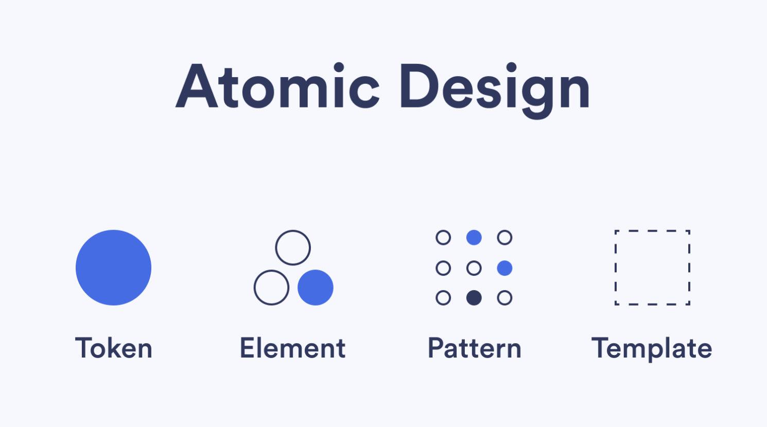 Schéma explicatif de l'Atomic Design.